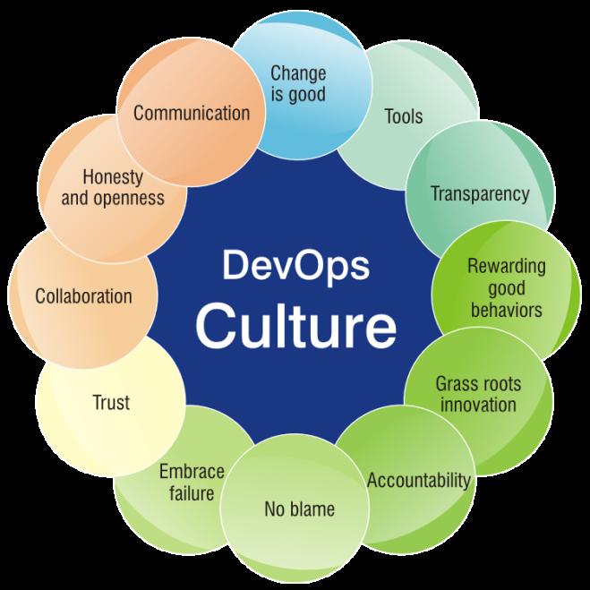 DevOps Culture.png